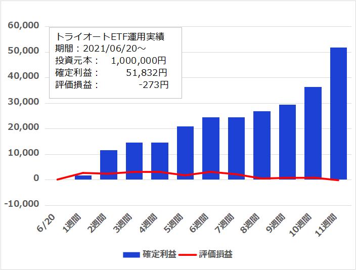 f:id:InvestorMana:20210904055548p:plain