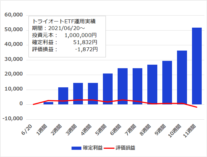 f:id:InvestorMana:20210910054159p:plain