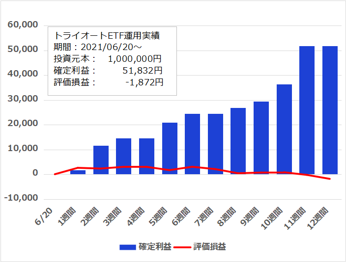 f:id:InvestorMana:20210912070521p:plain