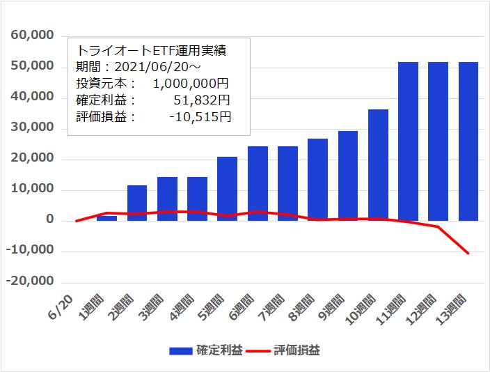 f:id:InvestorMana:20210918060052p:plain