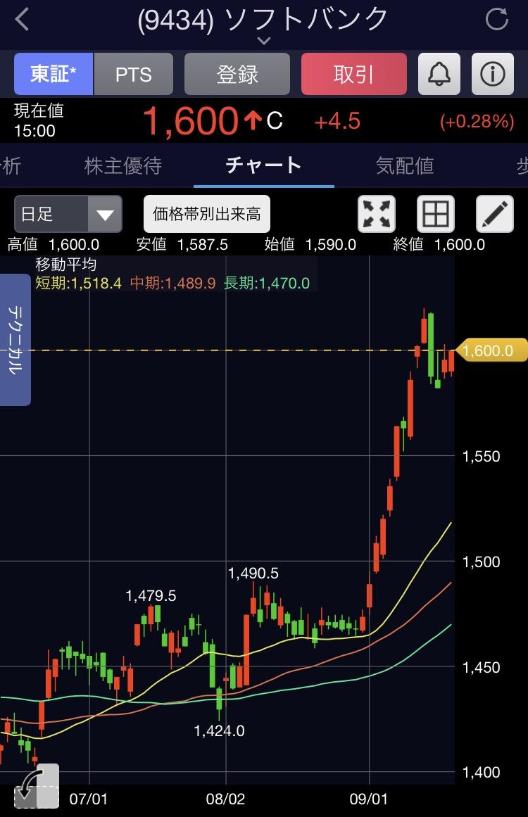f:id:InvestorMana:20210918064713j:plain