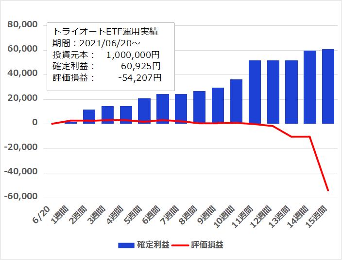 f:id:InvestorMana:20211002071725p:plain