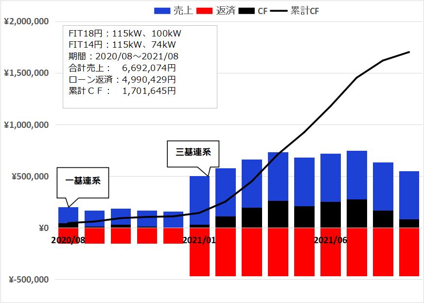 f:id:InvestorMana:20211006045512p:plain