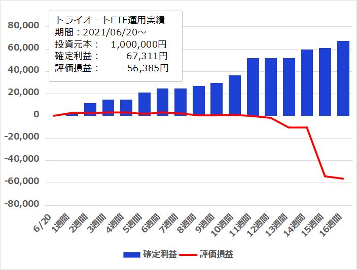 f:id:InvestorMana:20211009064533p:plain