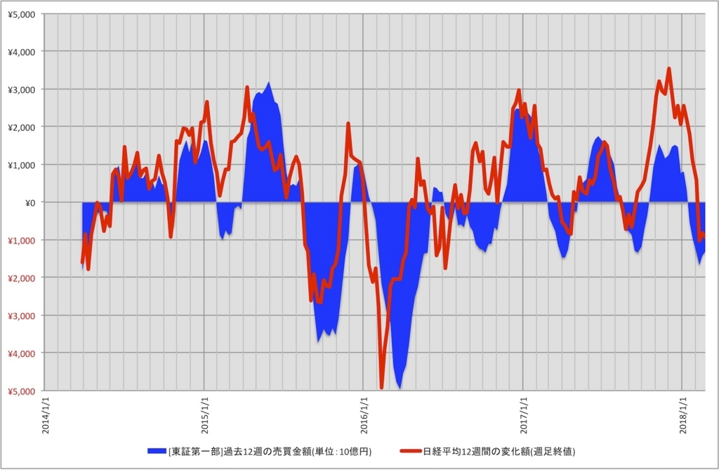 外国人投資家動向と日経平均株価