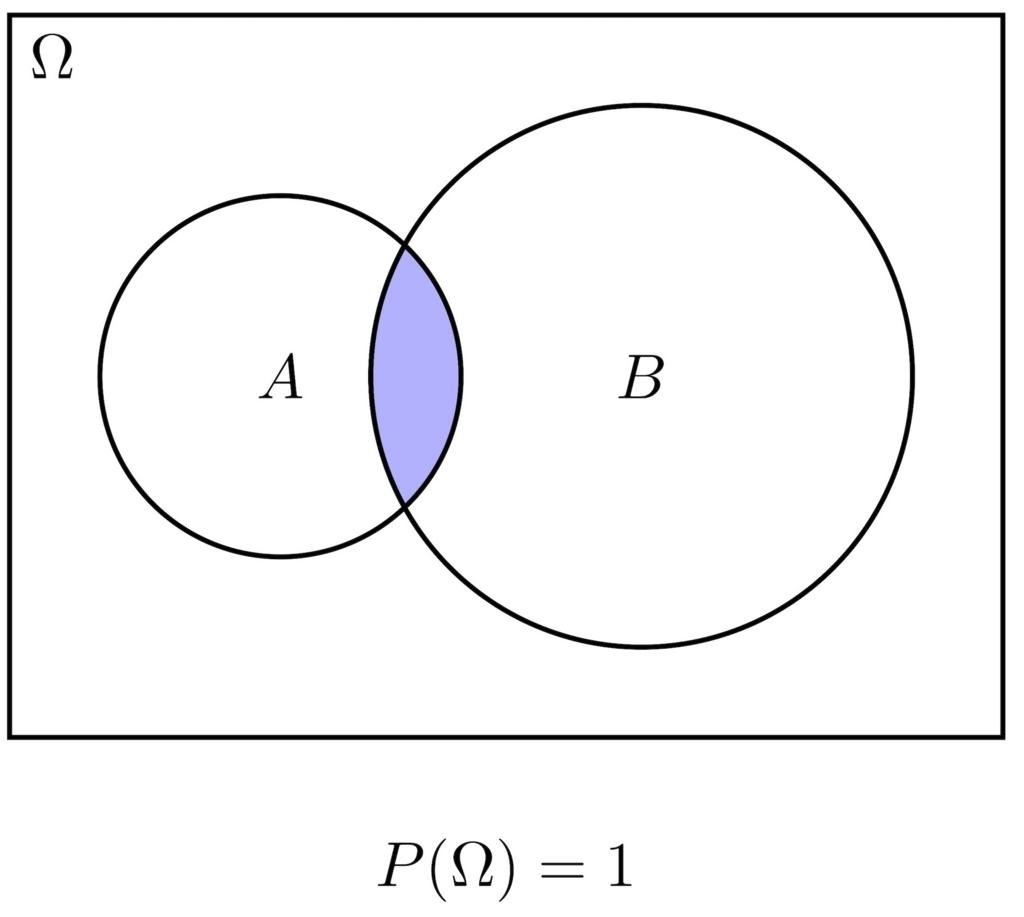2事象のベン図