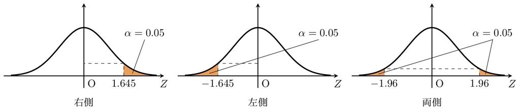 棄却域(統計的仮説検定)