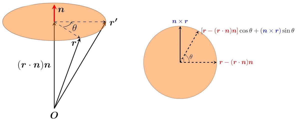 ベクトルの回転(3次元)