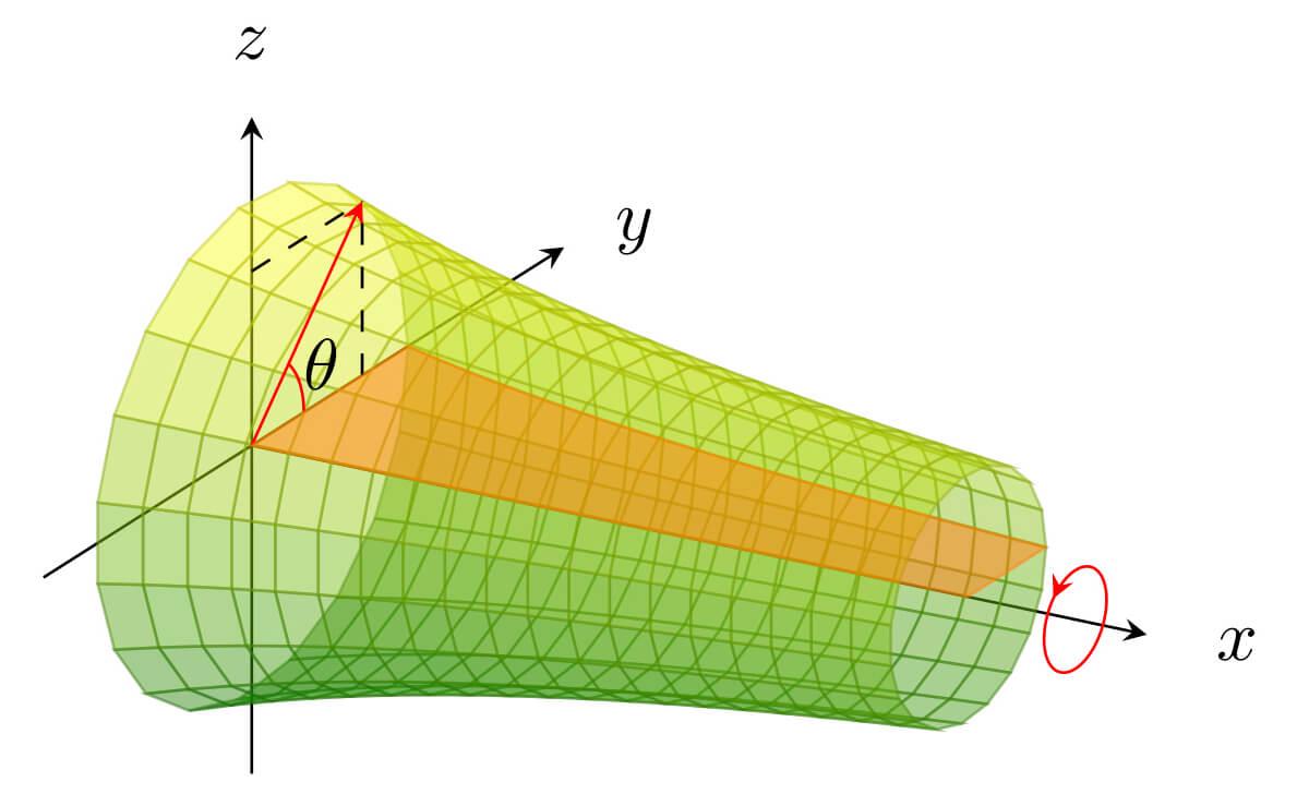 回転体の曲面積