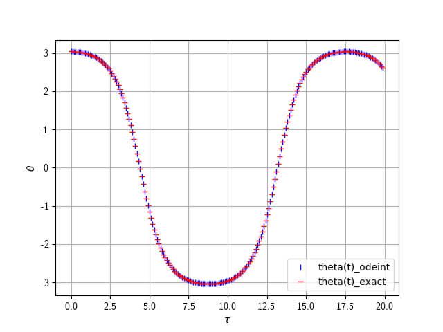 単振り子の数値解(odeint)と厳密解