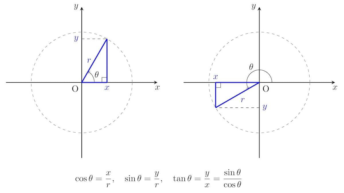 三角関数の定義