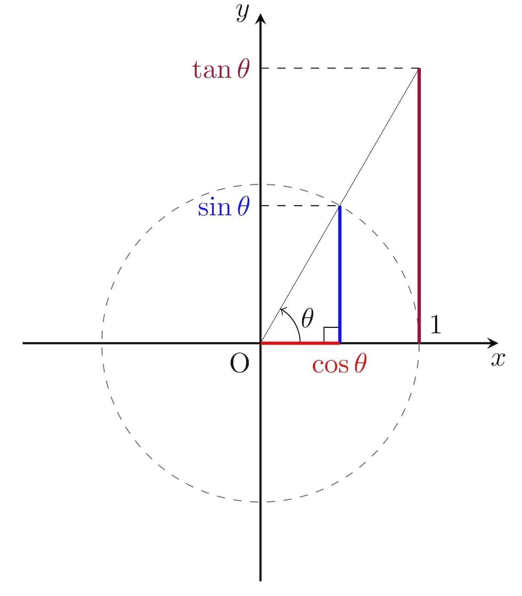 単位円と三角関数