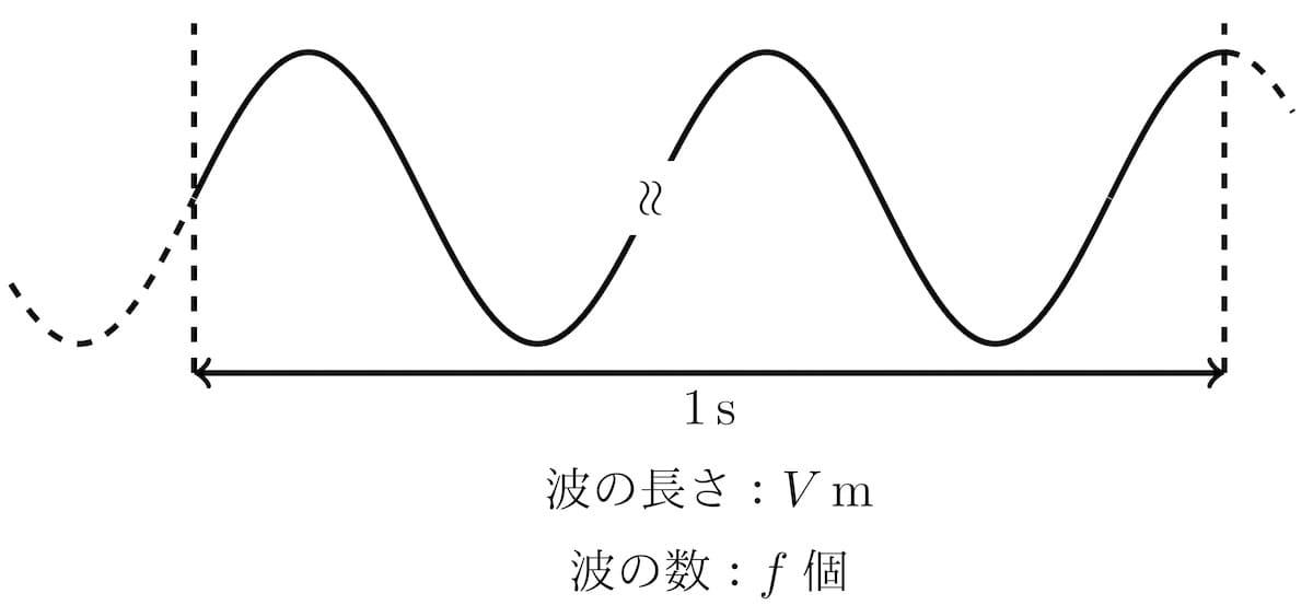 波長・速度・振動数の関係