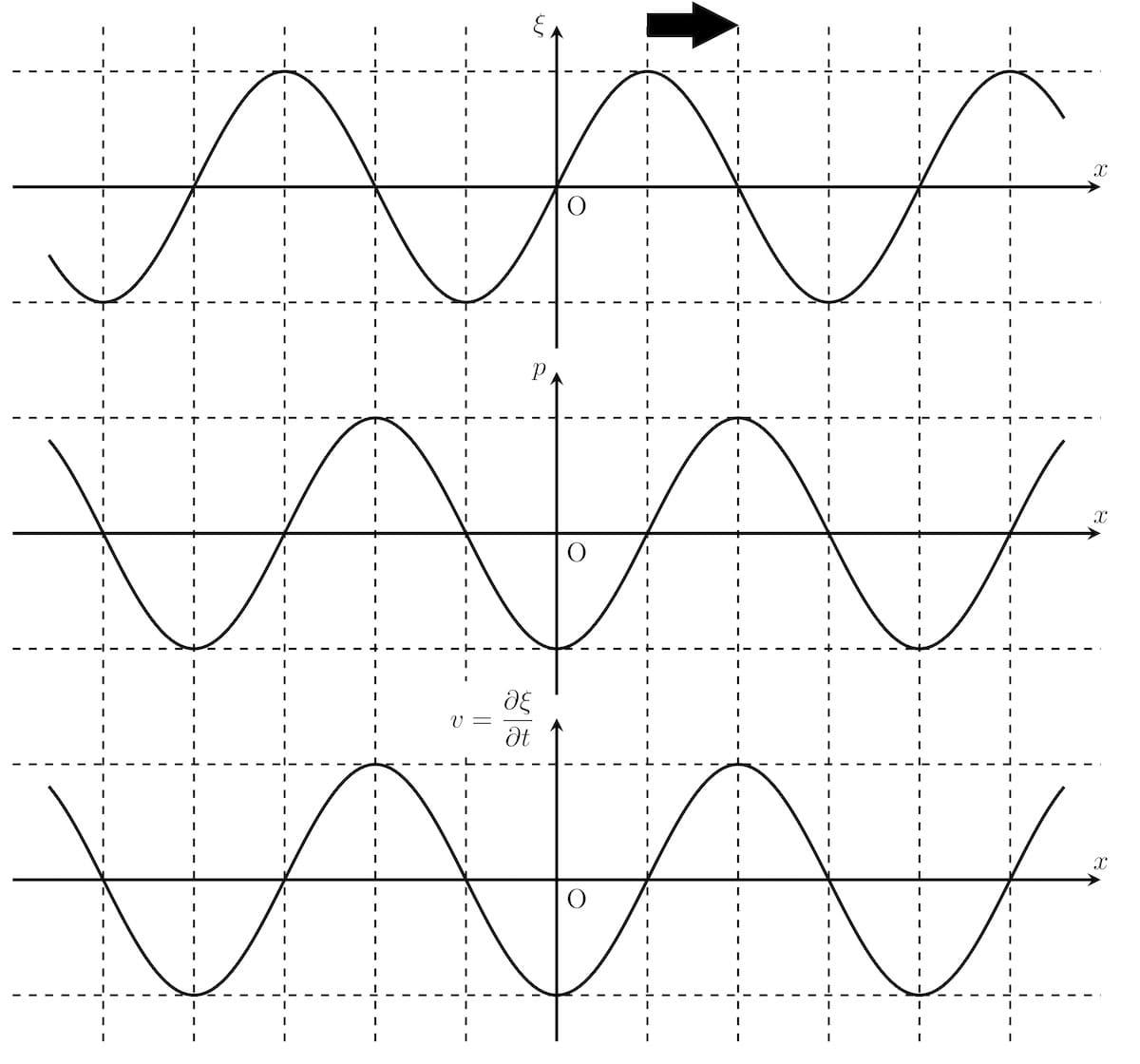 音波の変位・圧力・速度