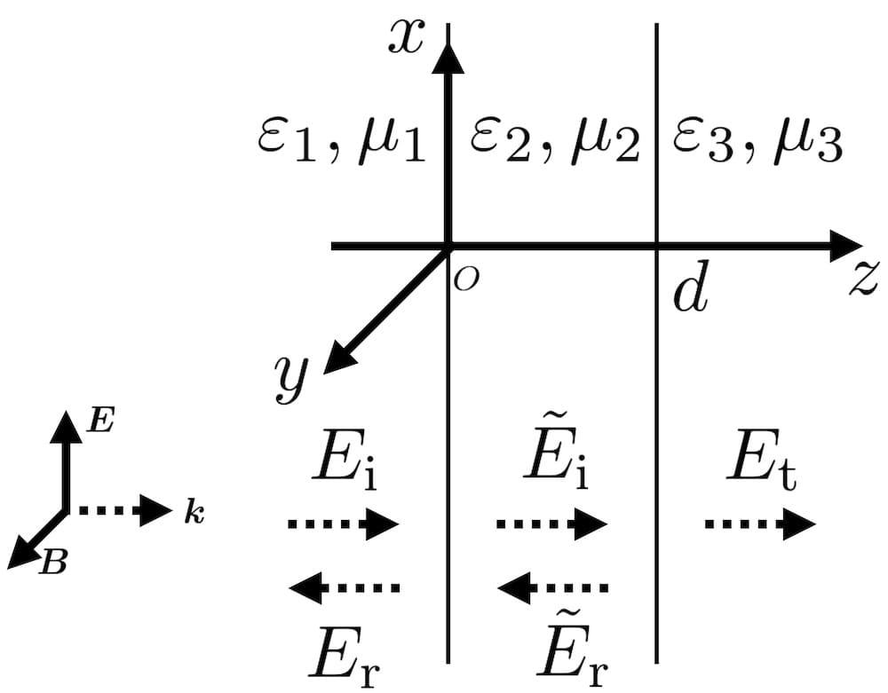 3層の反射・透過(垂直入射)