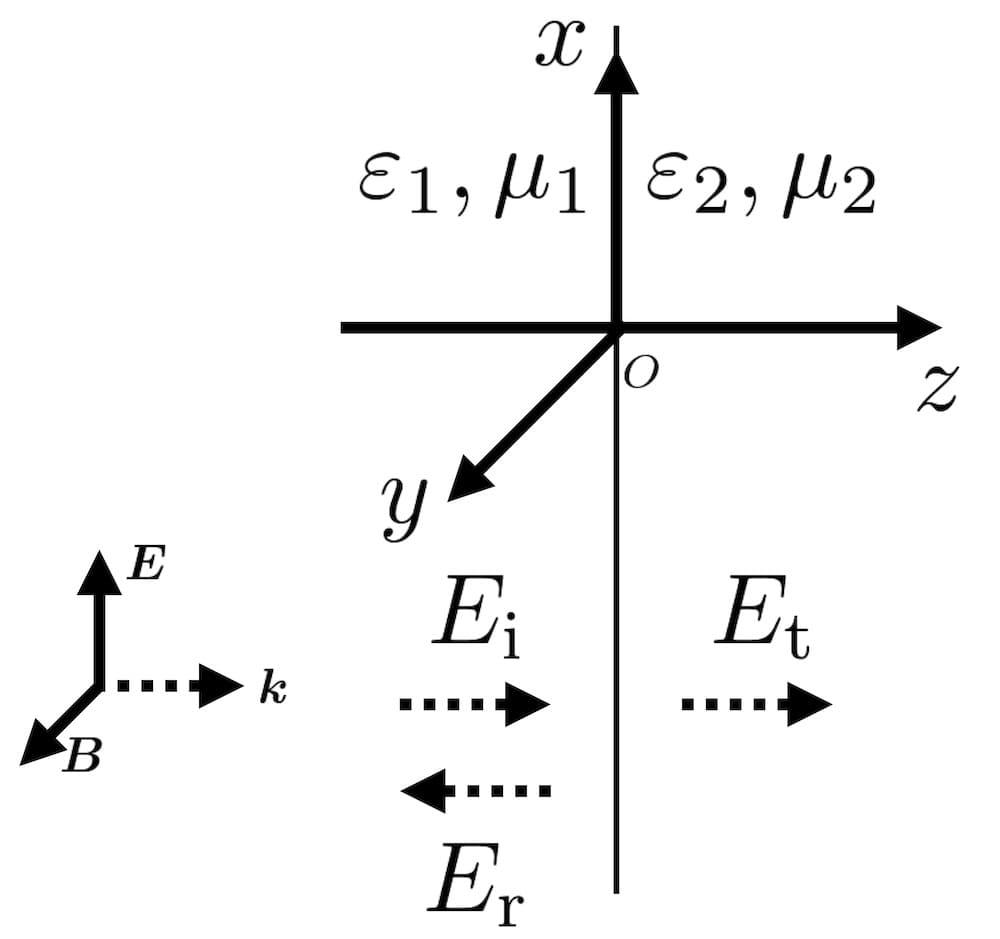 2層の反射・透過(垂直入射)