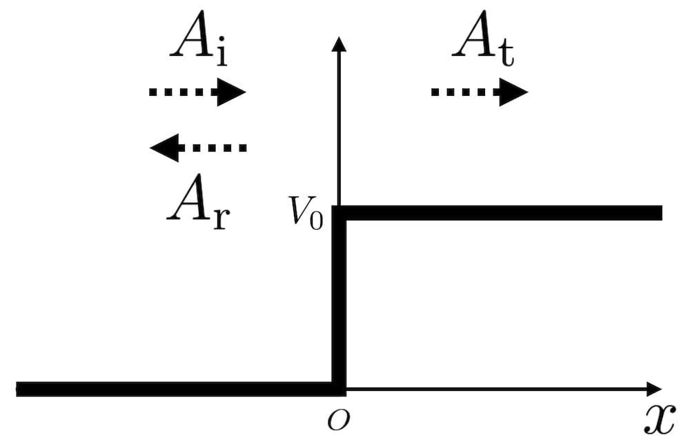 階段ポテンシャルによる波動関数の反射・透過