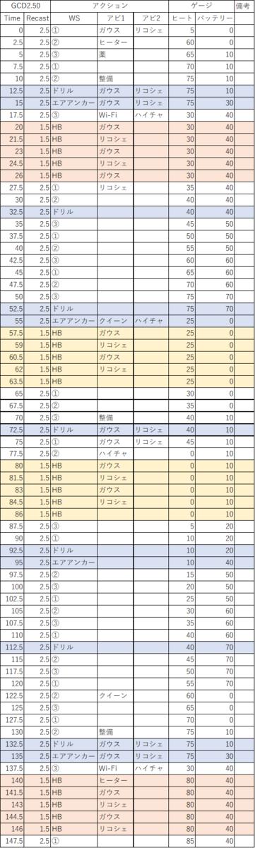 スキル 50 召喚 回し 士 Ff14