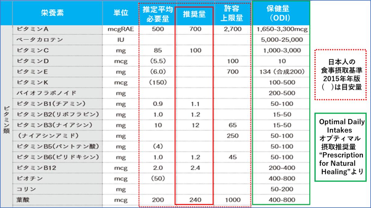 日本のビタミン推奨量と米国のオプティマルヘルスのための推奨量の比較表