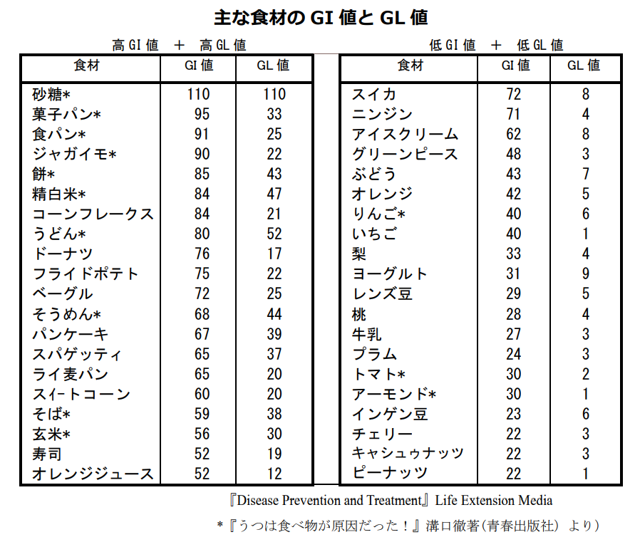 高GI値+高GL値食品と低GI値+低GL値食品の比較