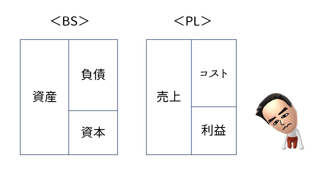 BSとPL, 財務諸表