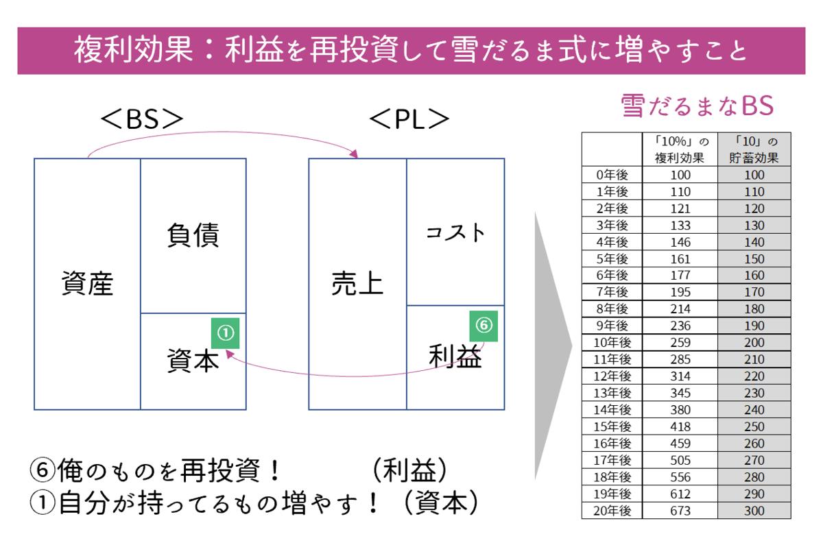 BSとPL, 財務諸表, 複利効果