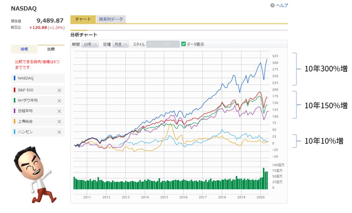 積立投資, 金融資産, 市場比較