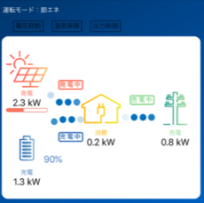 太陽光発電、蓄電