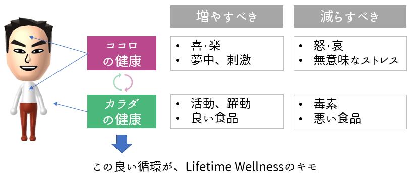 健康, lifetimewellness