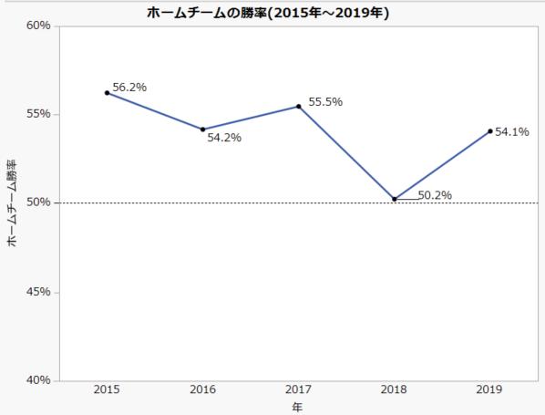 勝率の折れ線グラフ