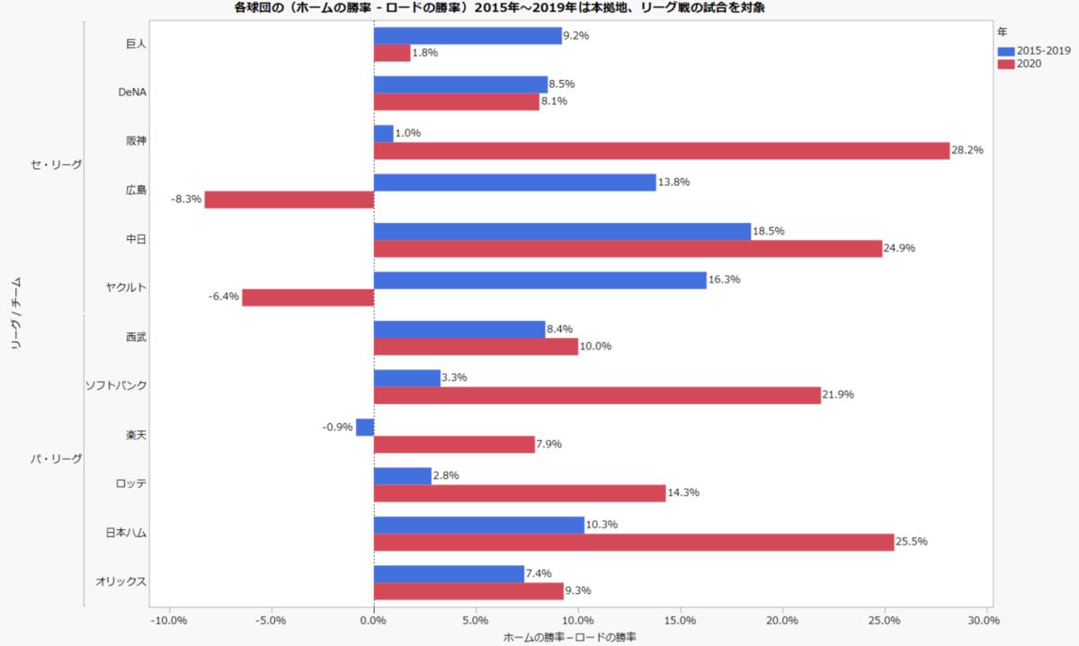 ホーム・ロードの勝率の棒グラフ