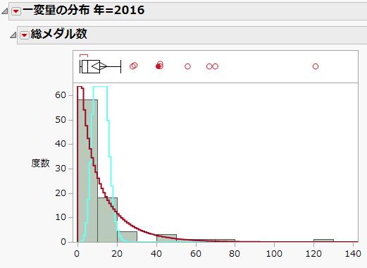 f:id:JMP_Japan:20210721111726p:plain