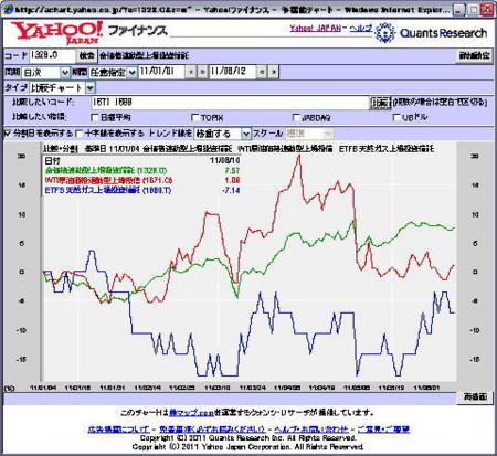 GOLD VS 原油 VS LNG YTD
