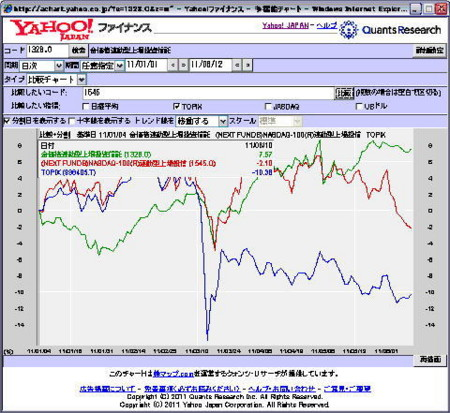 GOLD VS NASDAQ YTD