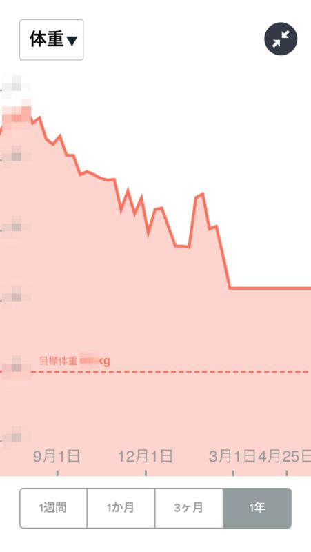 体重グラフ02