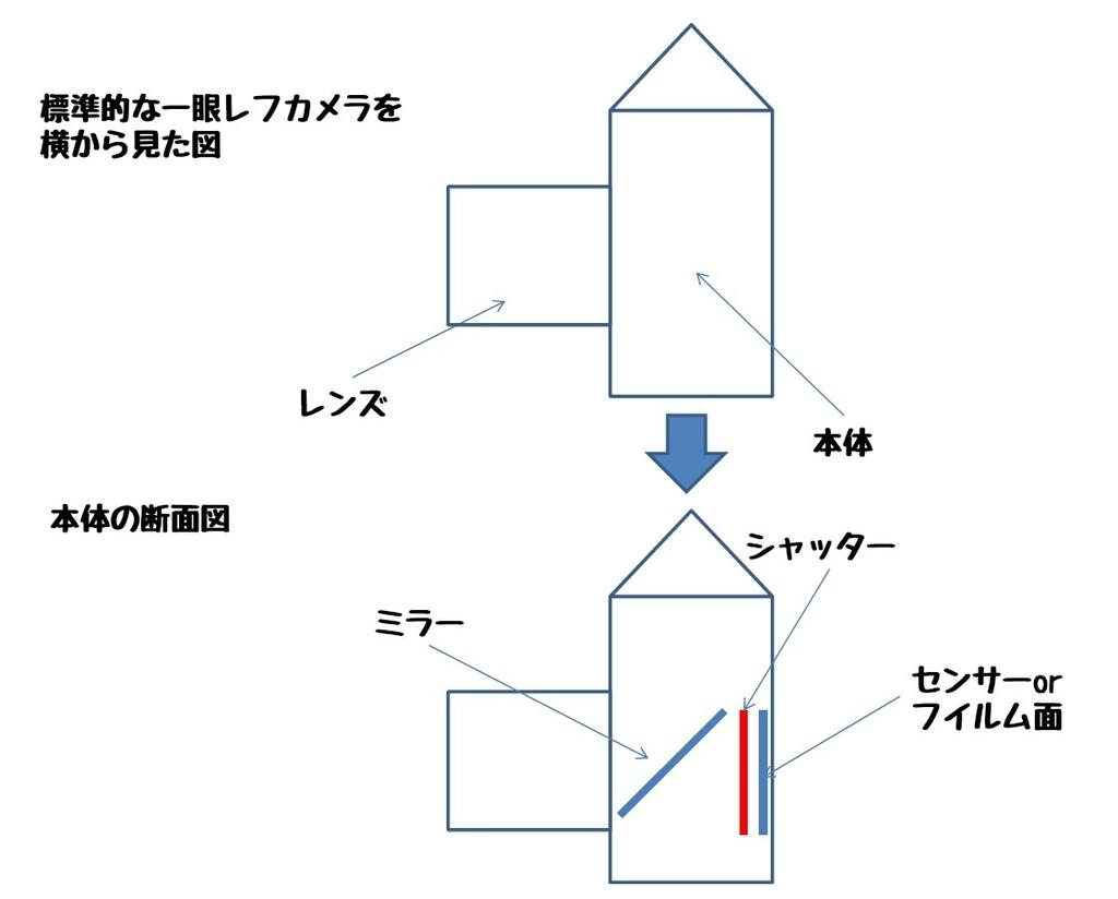 f:id:JapanCameraClub:20180903221253j:plain