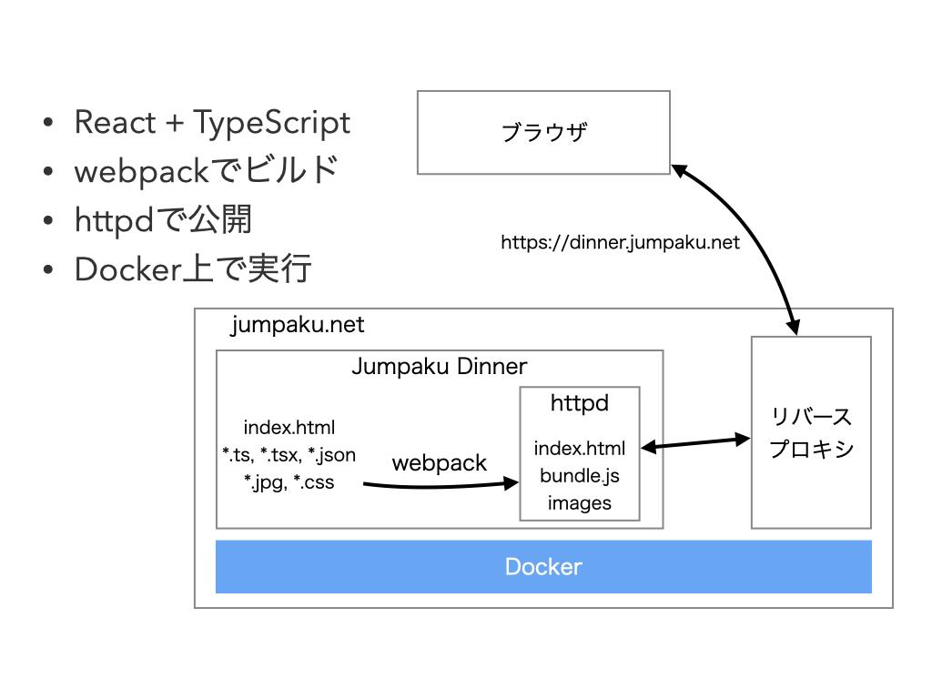 Jumpaku Dinnerの概要を表す図
