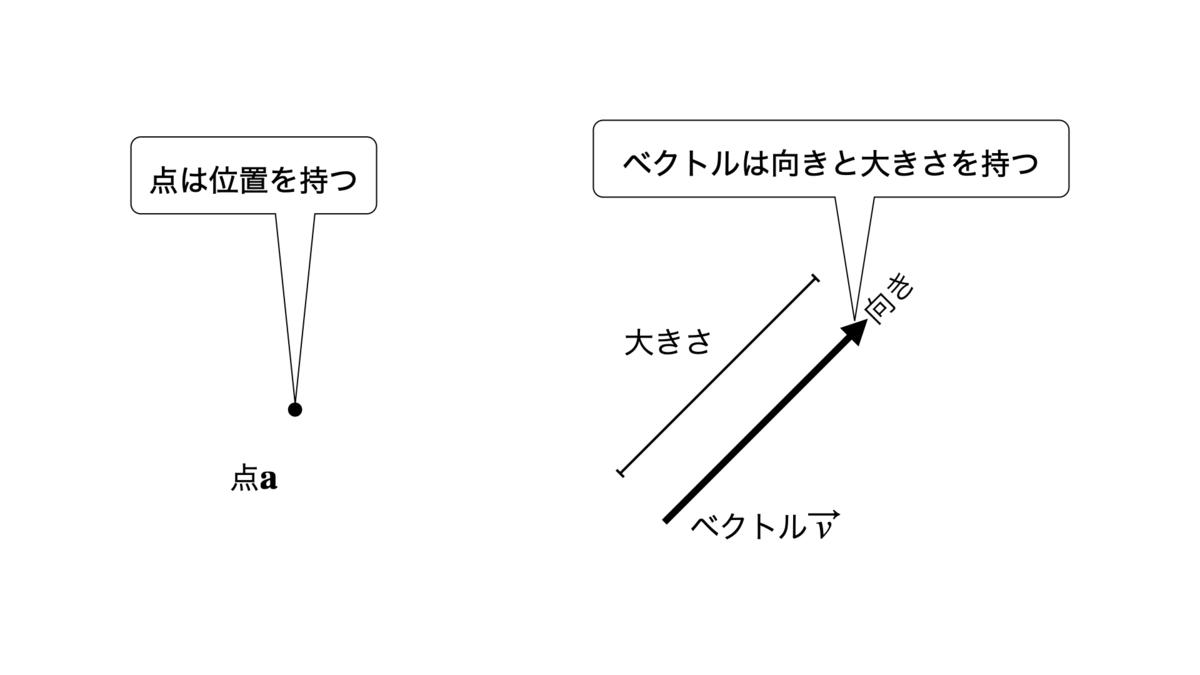 点とベクトルの例