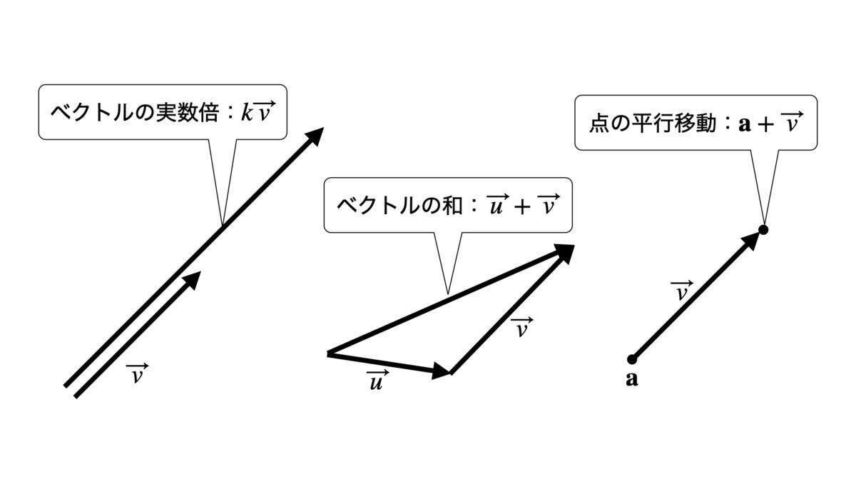 点とベクトルの演算の例