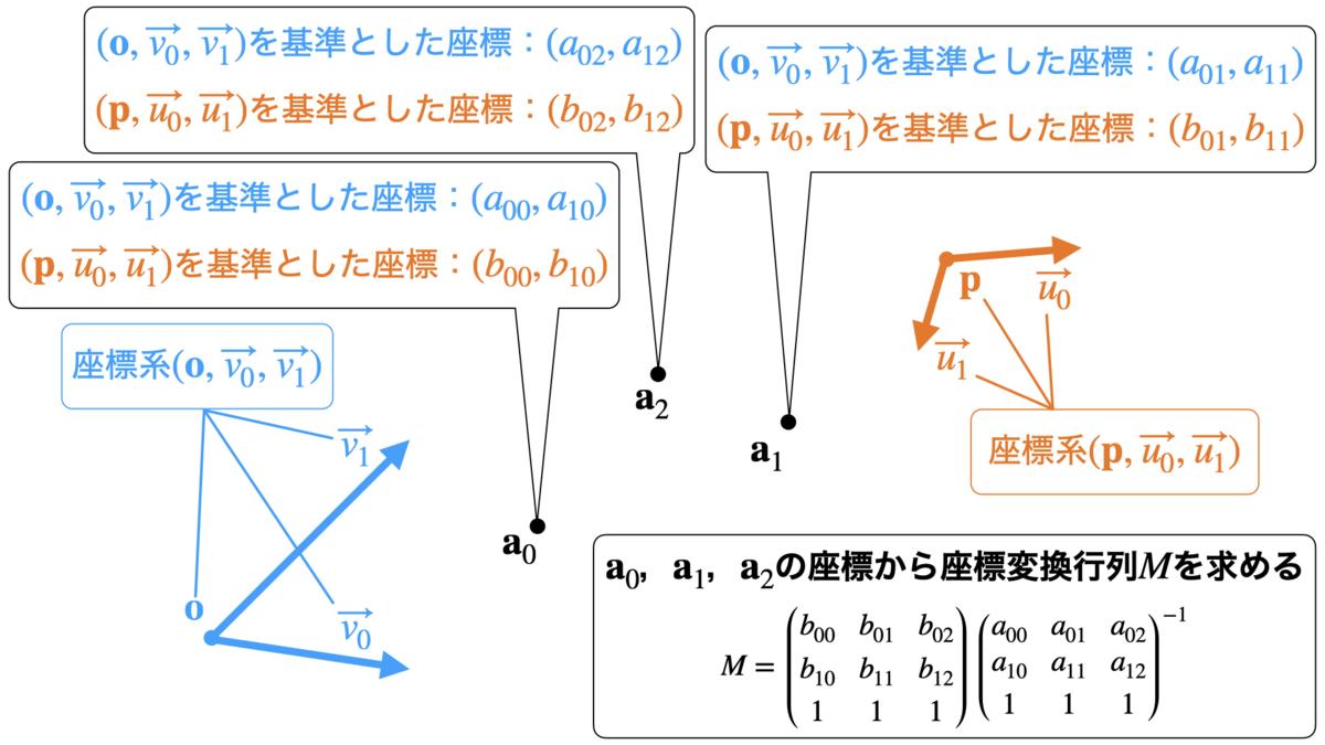 座標変換行列を求める例