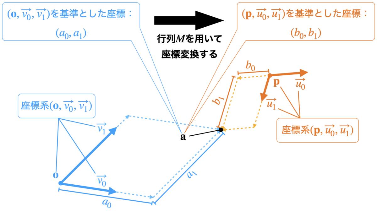行列を用いて座標変換を行う例
