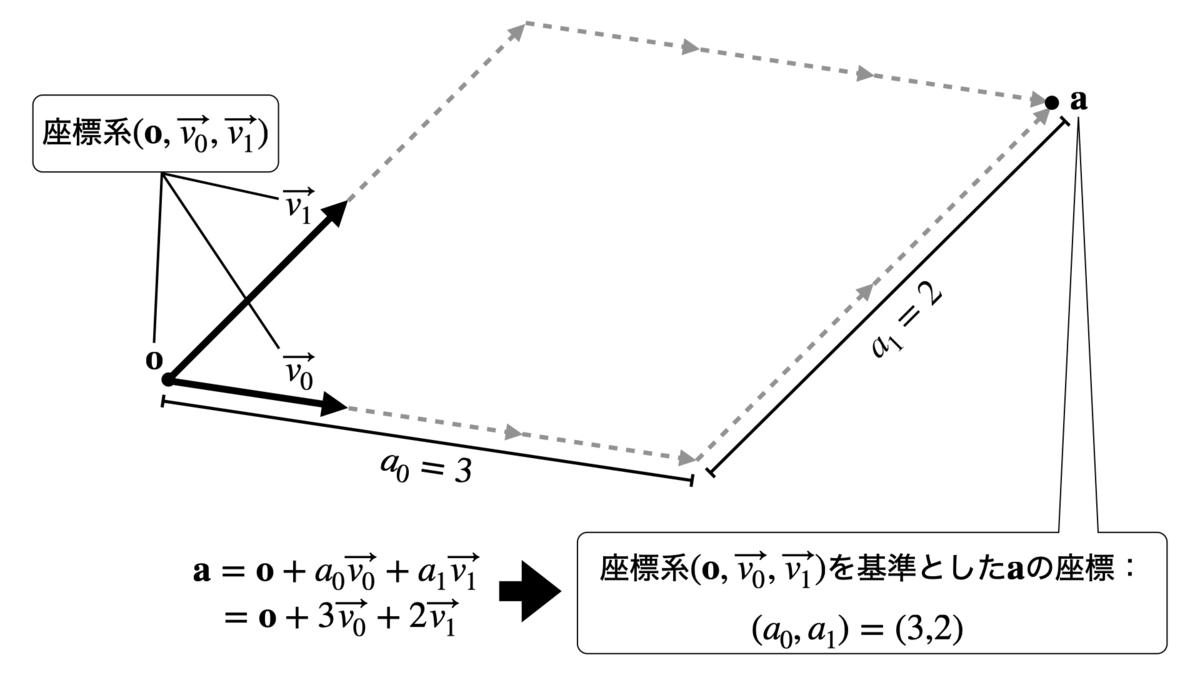 座標系と座標の例