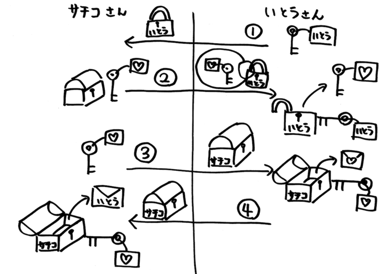 f:id:JunichiIto:20130525222722p:plain