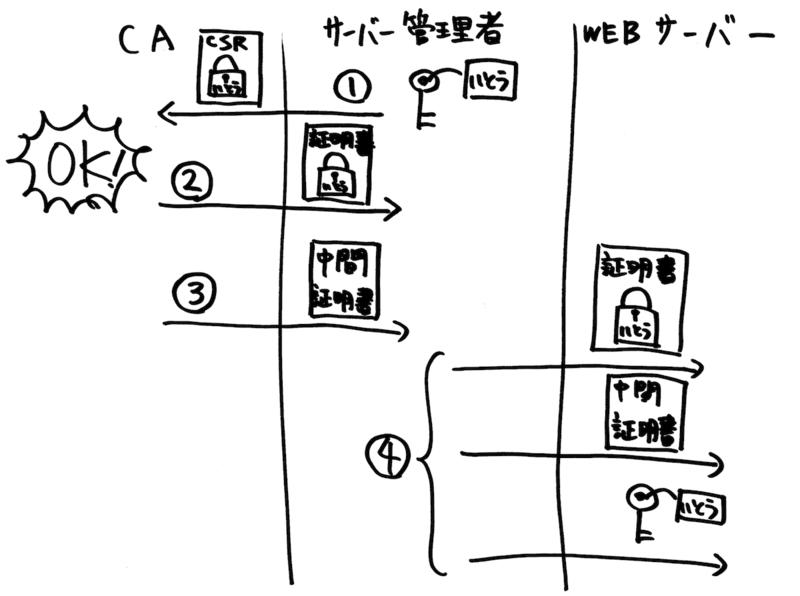 f:id:JunichiIto:20130525232242p:plain