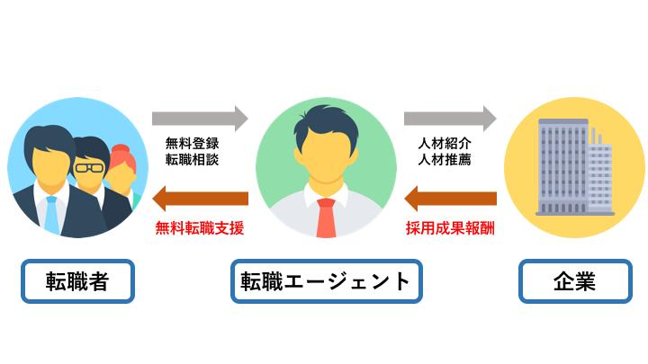 「転職 仕組み」の画像検索結果