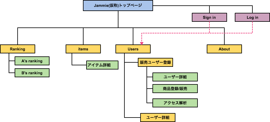 f:id:Jyoko:20160714065346p:plain