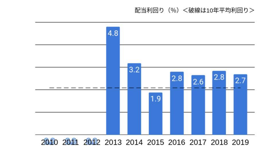 f:id:K-kainiikiru:20200203195805j:plain