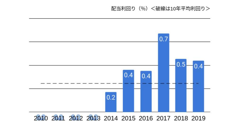 f:id:K-kainiikiru:20200302192154p:plain