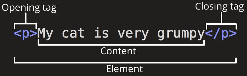 HTML要素の中身