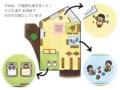 小学館「0・1・2歳児の保育」(林けいか)2